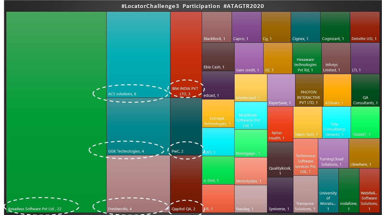Locator Challenge 3 Heatmap