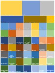 Organization heatmap 1