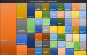 Organization participation heat map