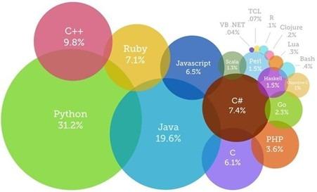 Why use Python for Selenium Blog Img